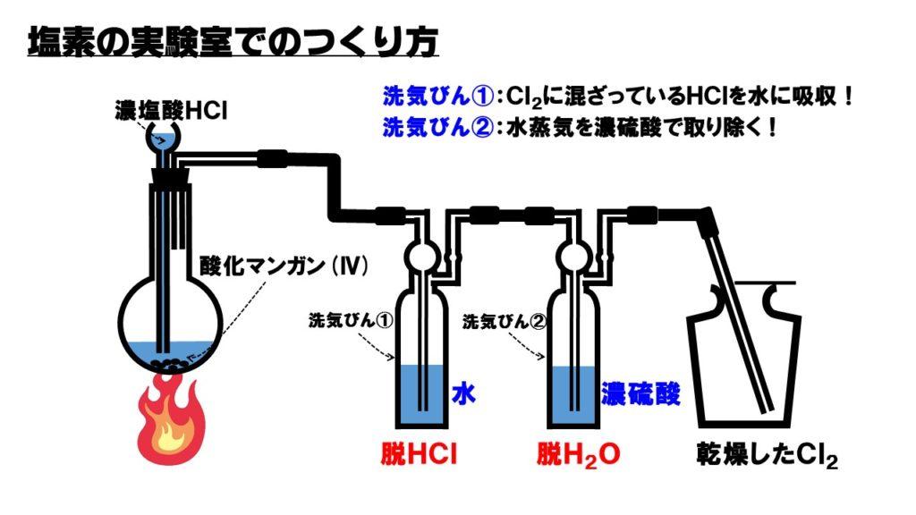 塩素の発生