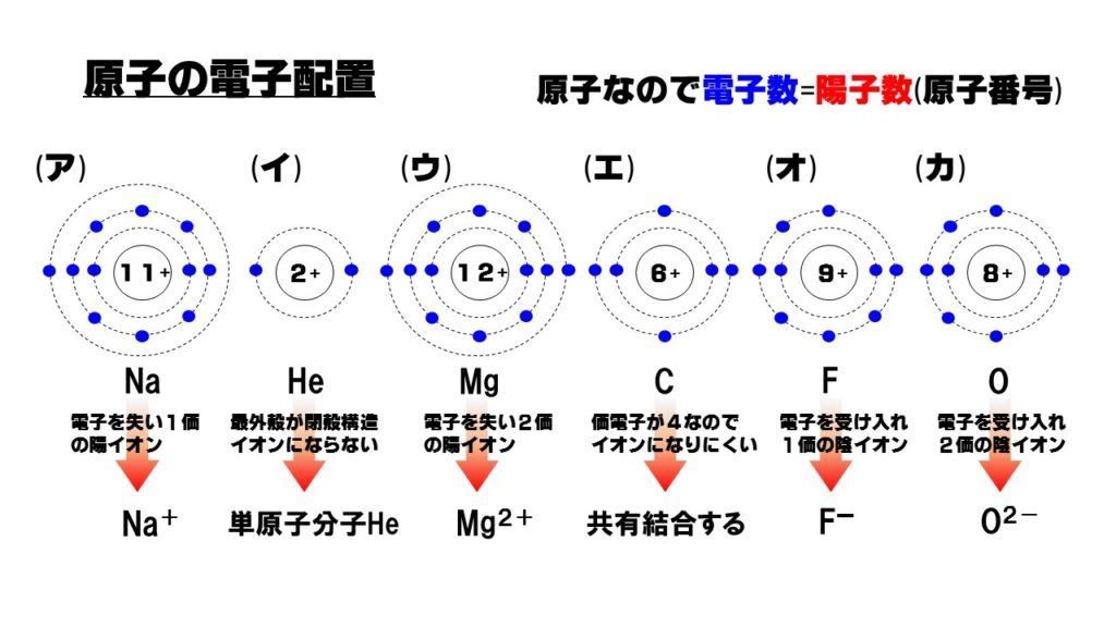 原子 は 多 イオン と