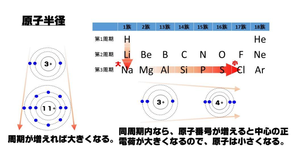 原子 大き さ