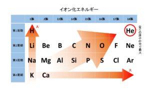 大学受験化学「イオン化エネルギー」と「電子親和力」