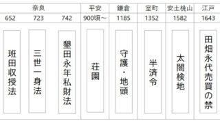 【高校日本史】土地制度の歴史まとめ