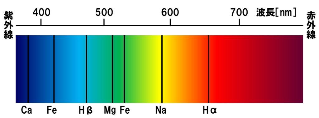 太陽の連続スペクトル