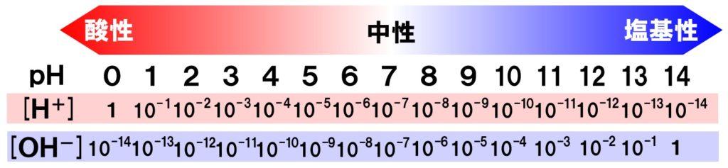 水素 イオン 濃度 ph