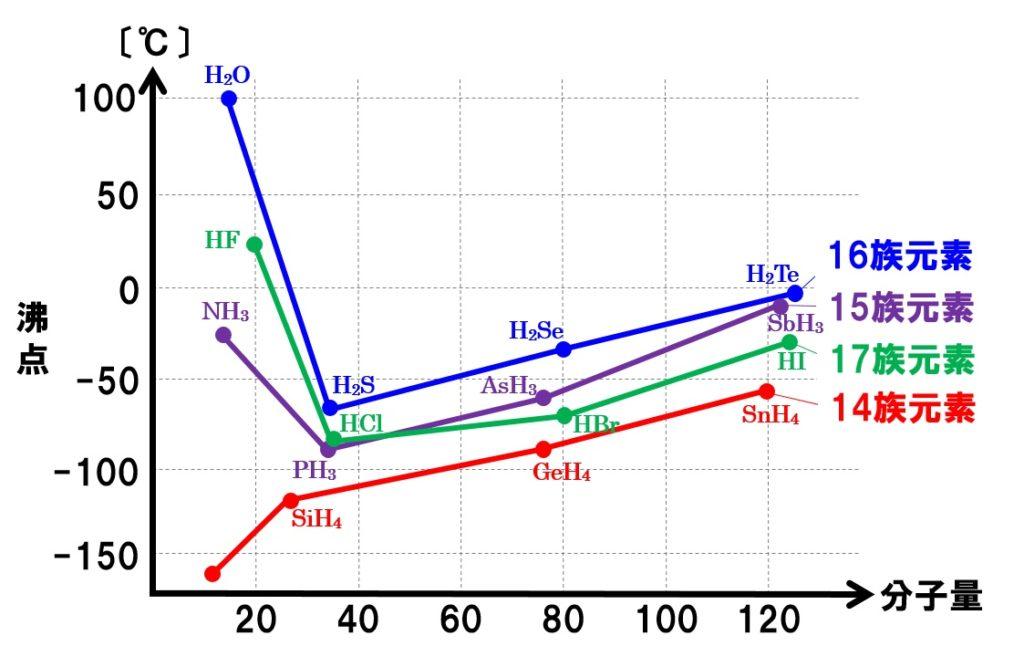 水素化合物の沸点