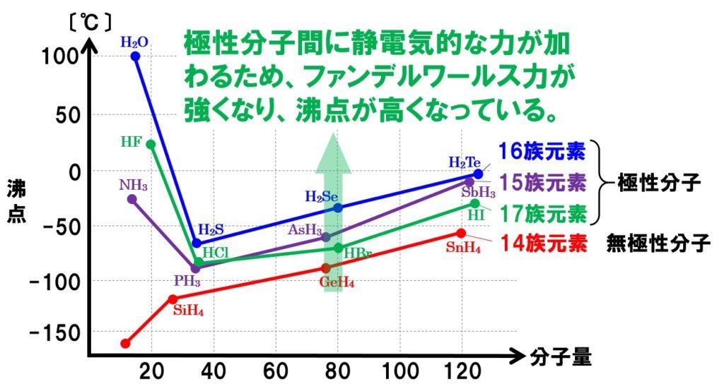 極性分子と沸点