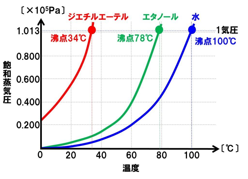 蒸気圧曲線と沸点