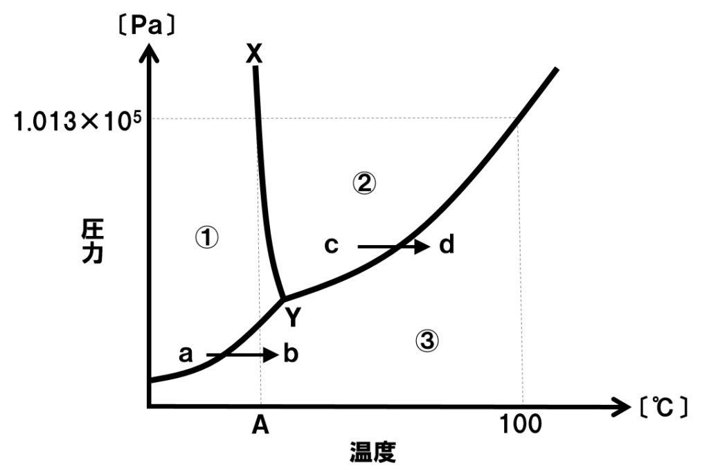 水の状態図2
