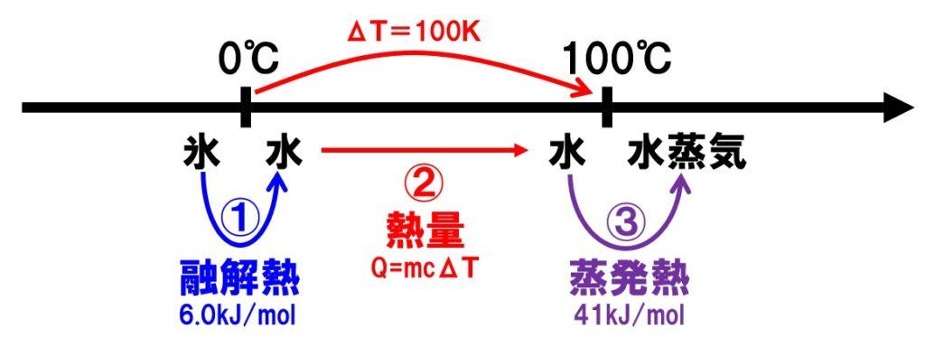 熱量の計算