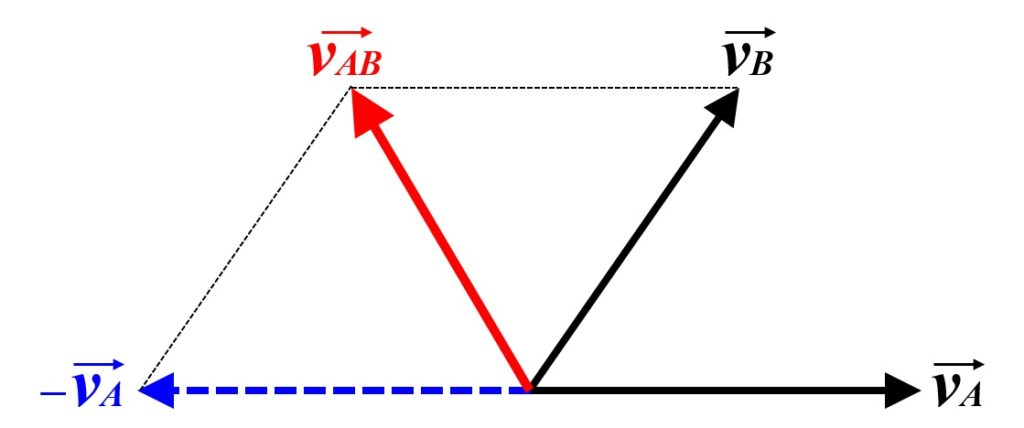 平面上の相対速度3