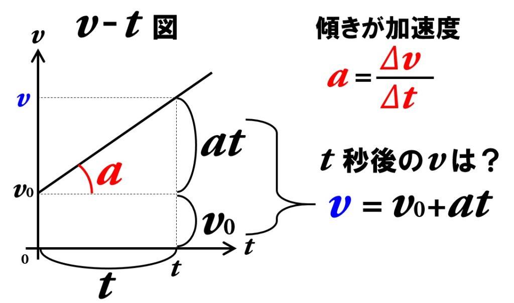 等加速度直線運動の速度の式