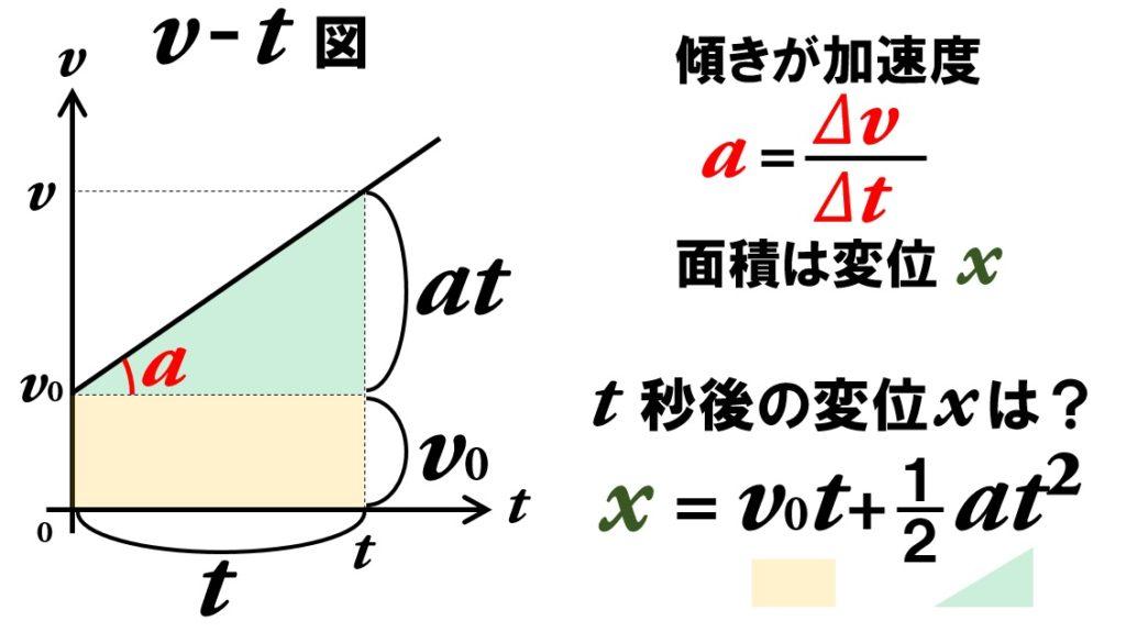 等加速度直線運動の変位の式