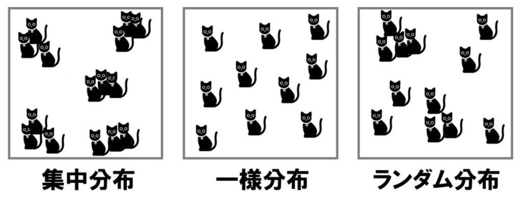 個体群の分布