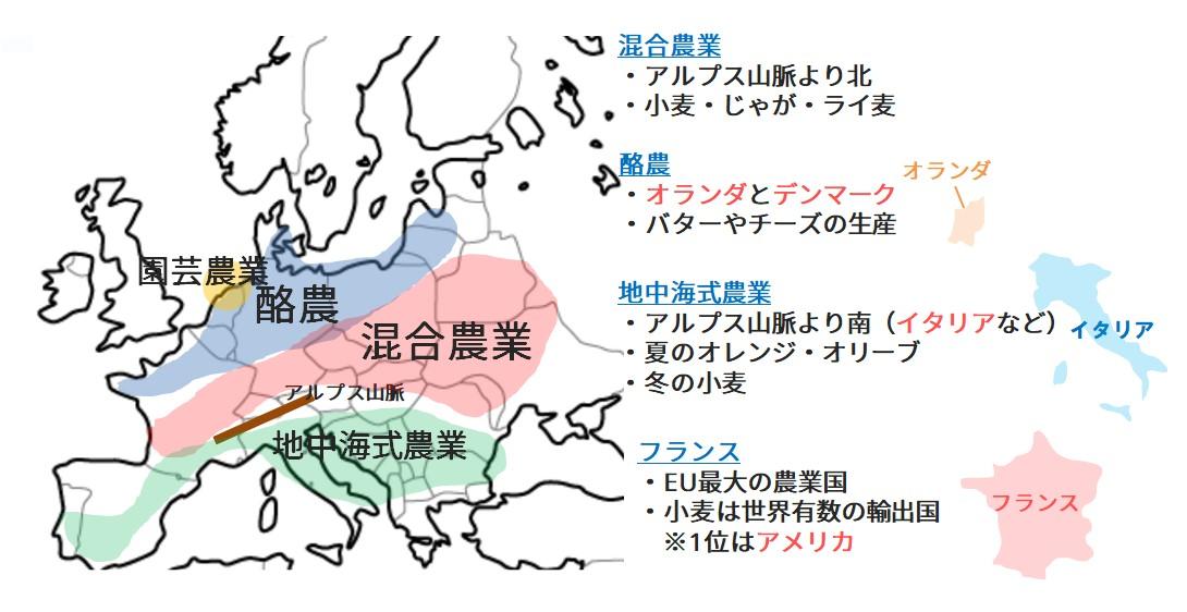ヨーロッパの農業地域区分