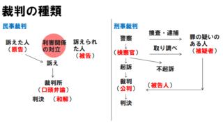 【現代社会】司法・裁判所の要点