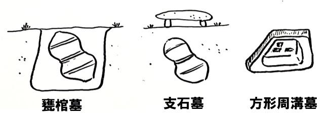 甕棺墓 支石墓 方形周溝墓