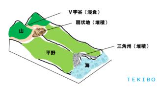 平野の種類(堆積平野・海岸平野・侵食平野・構造平野)