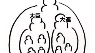 【高校日本史】氏姓制度と古墳文化