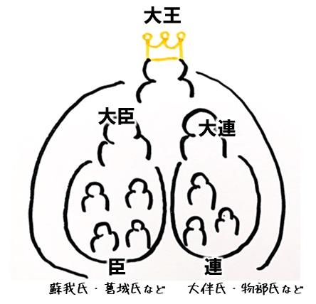 ヤマト政権の中央政治