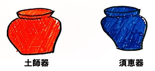 土師器と須恵器