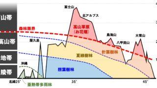 生物基礎「日本のバイオームの垂直分布」ポイントと練習問題