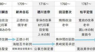 【高校日本史】江戸の三大政治改革と政治史のまとめ