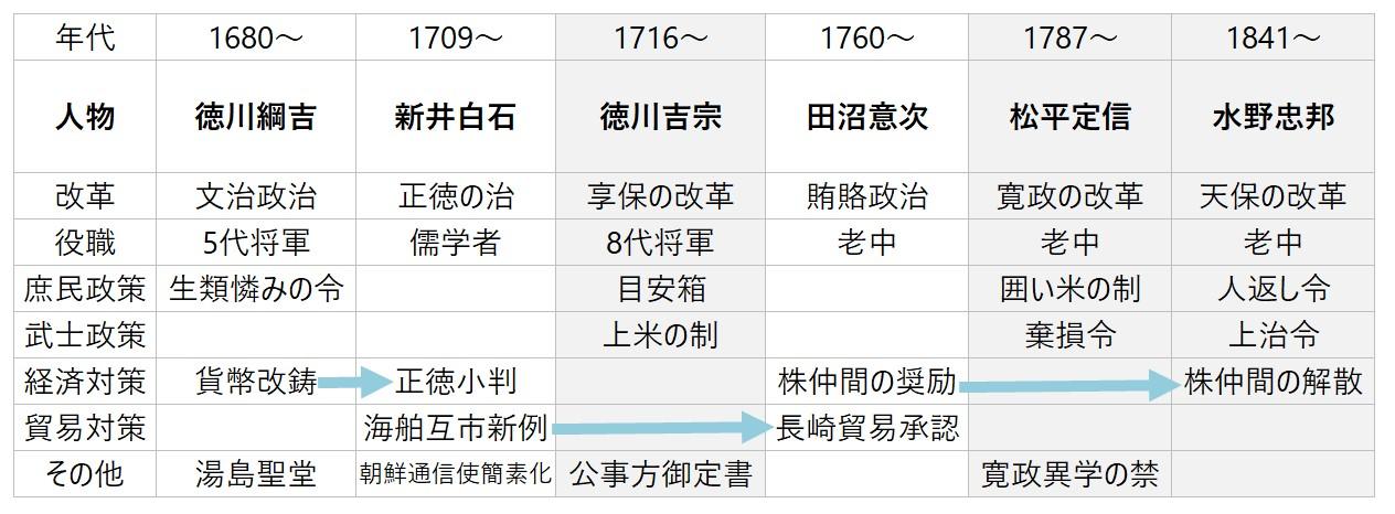 江戸時代の政治改革一覧表