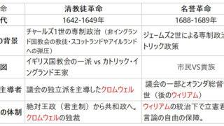 【高校政治・世界史】清教徒革命と名誉革命のポイント