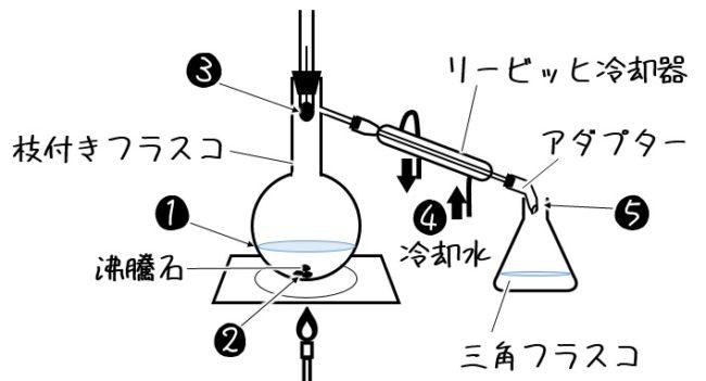 リービッヒ冷却器での蒸留