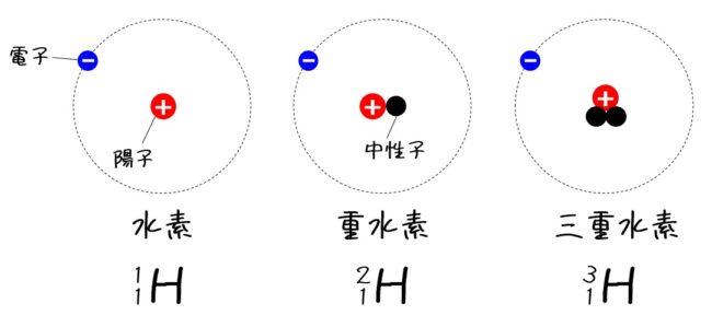 同位体 水素