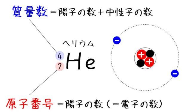原子番号と質量数