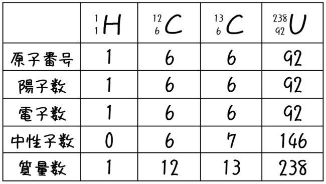 原子番号と質量数 解答