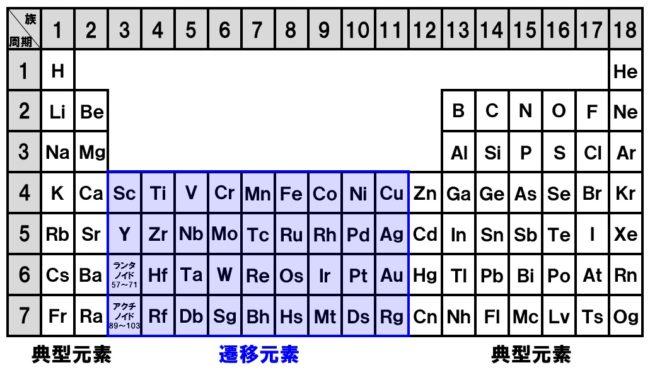 周期表 典型元素と遷移元素