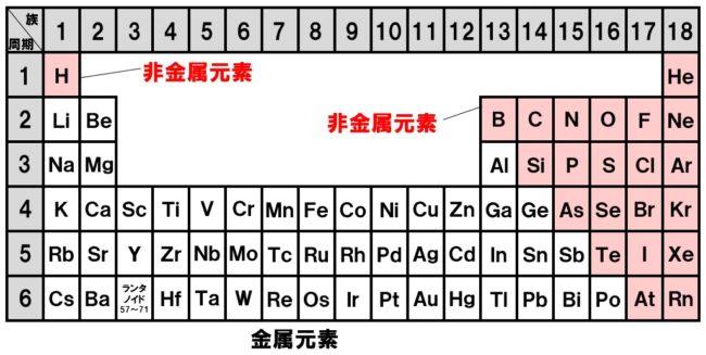 周期表 金属元素・非金属元素