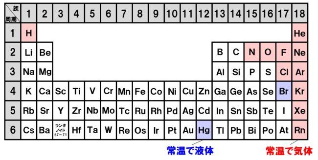 周期表 固体・液体・気体